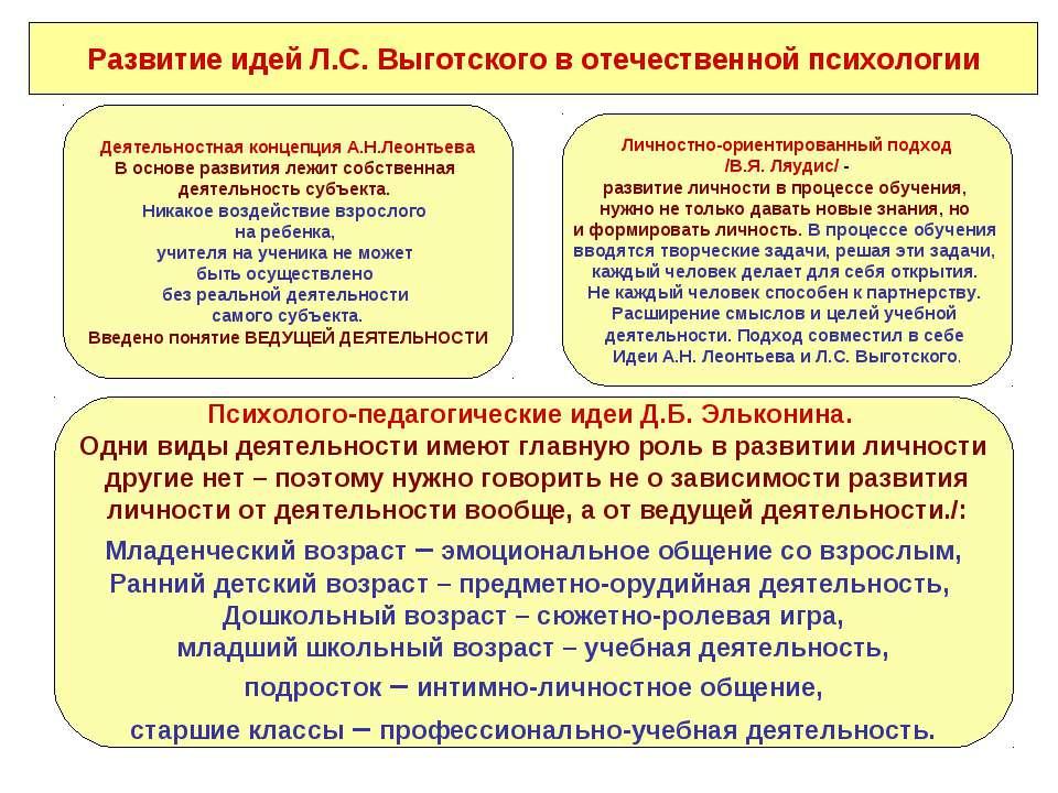 Развитие идей Л.С. Выготского в отечественной психологии Психолого-педагогиче...