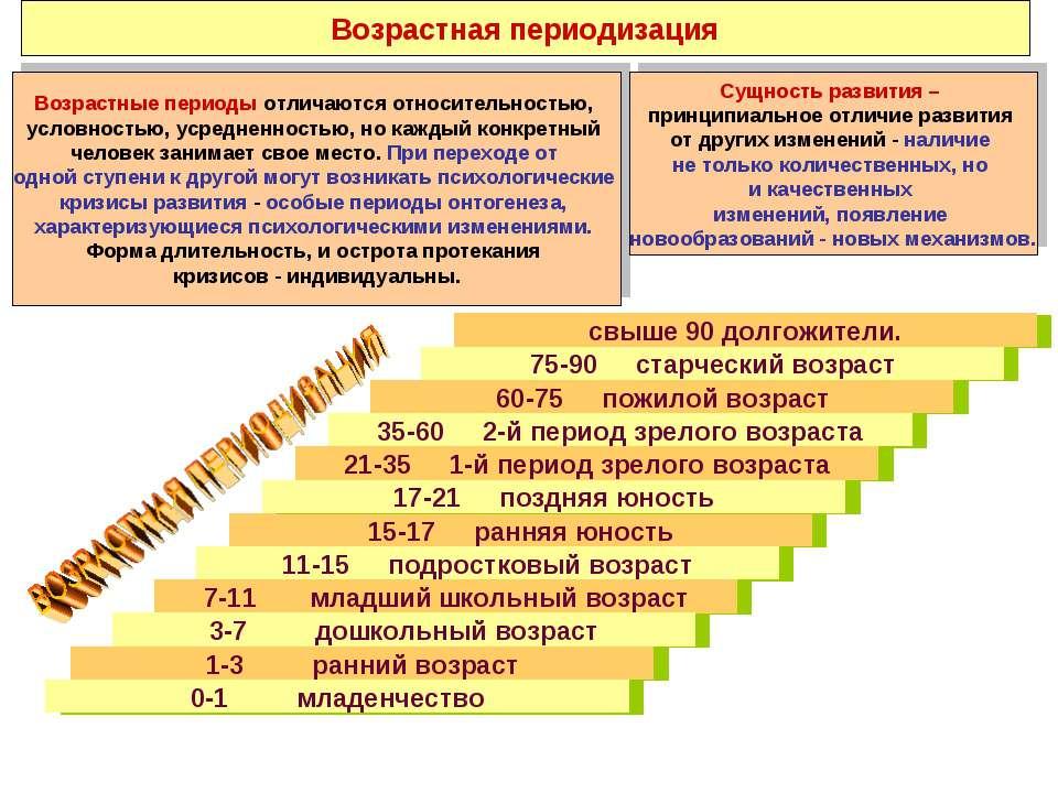 Возрастная периодизация Возрастные периоды отличаются относительностью, услов...