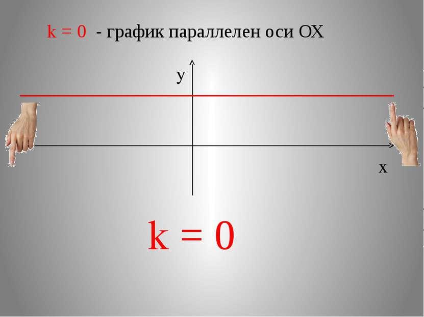 k = 0 - график параллелен оси ОХ x y k = 0