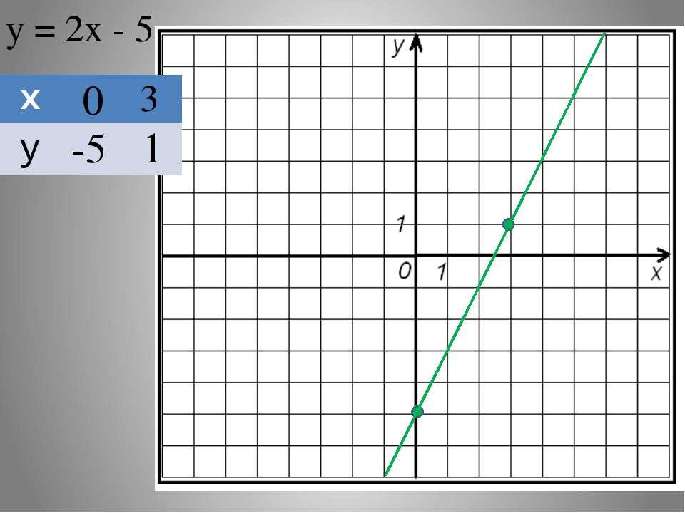 у = 2х - 5 0 3 -5 1 х у