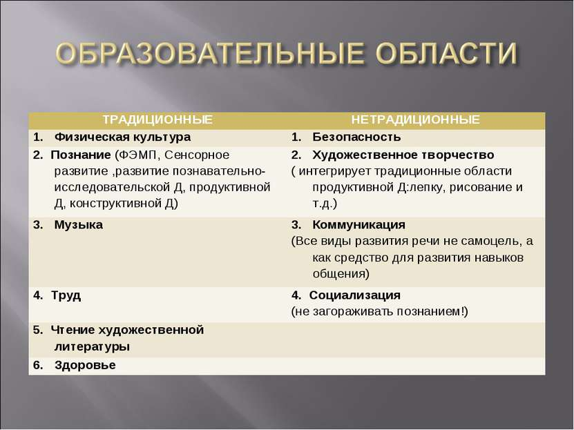 ТРАДИЦИОННЫЕ НЕТРАДИЦИОННЫЕ Физическая культура Безопасность 2. Познание (ФЭМ...