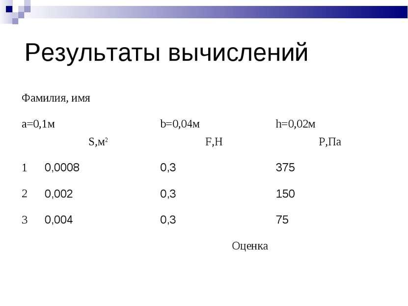 Результаты вычислений Фамилия, имя a=0,1м b=0,04м h=0,02м S,м2 F,Н P,Па 1 0,0...