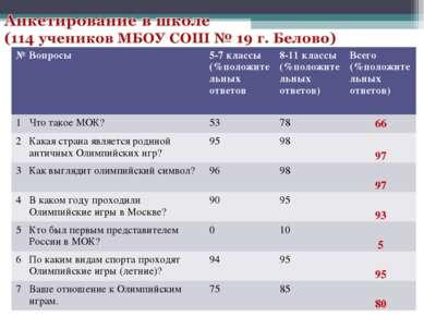 № Вопросы 5-7 классы (%положительных ответов 8-11 классы (%положительных отве...