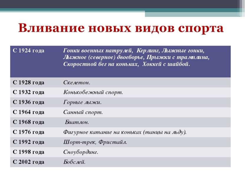 С 1924 года Гонки военных патрулей, Керлинг, Лыжные гонки, Лыжное (северное) ...