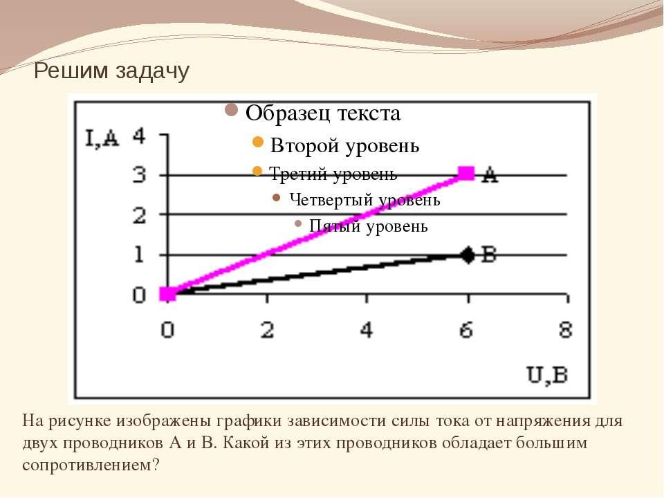 Решим задачу На рисунке изображены графики зависимости силы тока от напряжени...