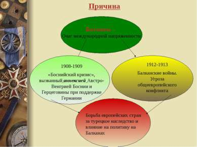 Балканы – Очаг международной напряженности 1908-1909 «Боснийский кризис», выз...