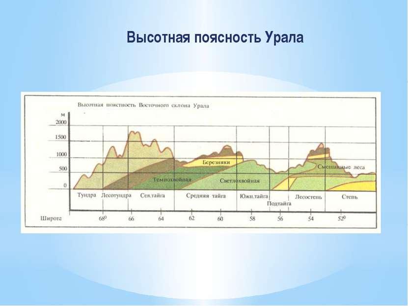 Высотная поясность Урала