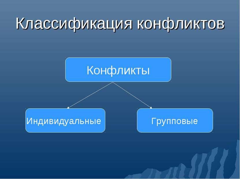 Классификация конфликтов Конфликты Индивидуальные Групповые