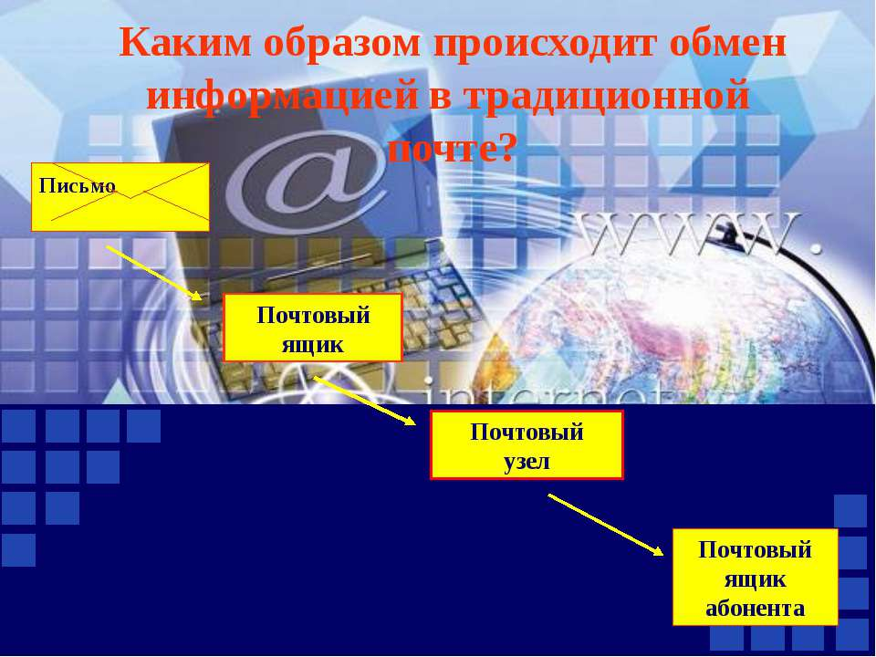 Каким образом происходит обмен информацией в традиционной почте? Почтовый ящи...