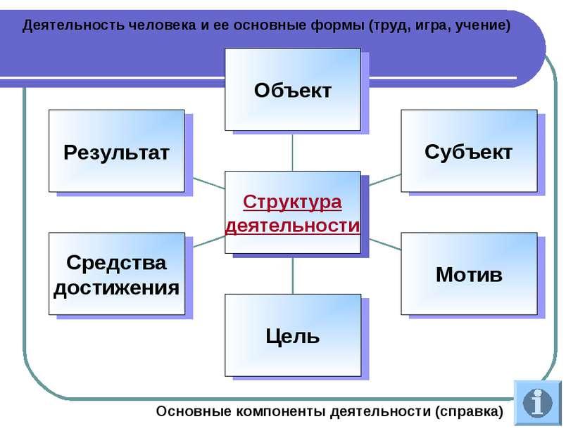 Деятельность человека и ее основные формы (труд, игра, учение) Основные компо...