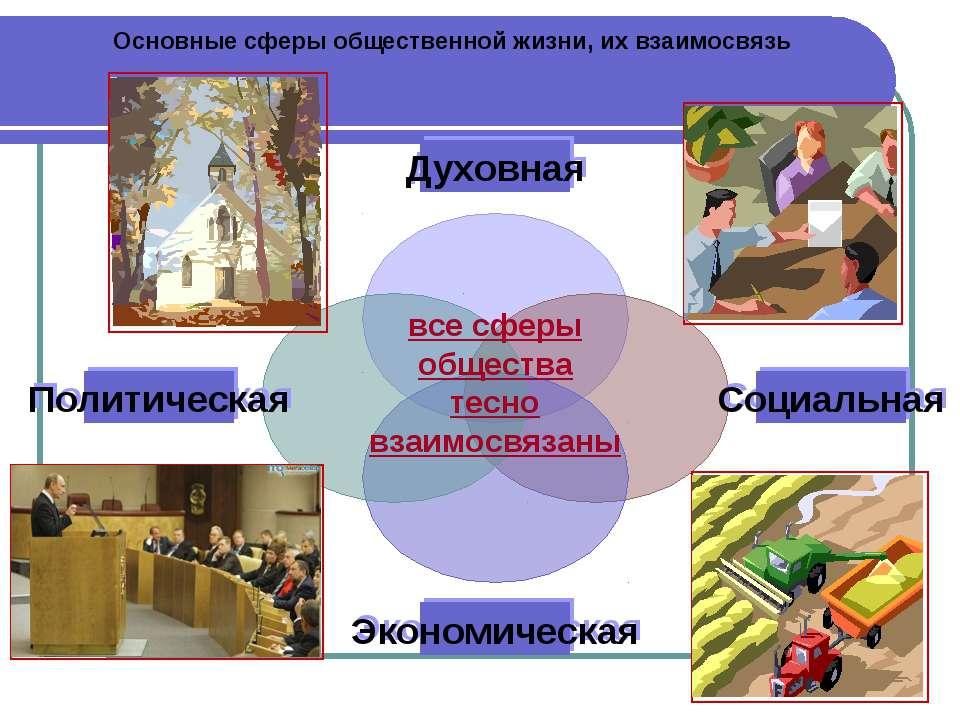 Основные сферы общественной жизни, их взаимосвязь все сферы общества тесно вз...