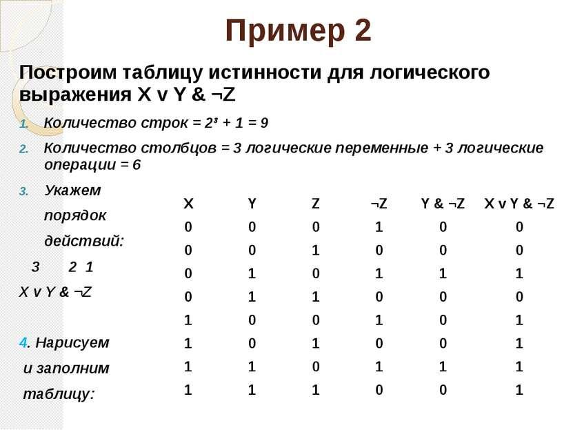 Пример 2 Построим таблицу истинности для логического выражения X v Y & ¬Z...