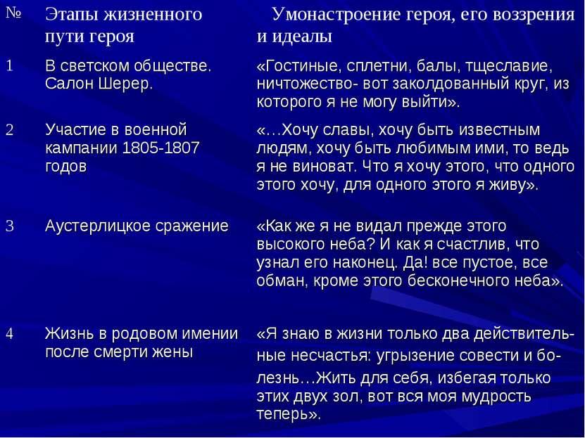 № Этапы жизненного пути героя Умонастроение героя, его воззрения и идеалы 1 В...