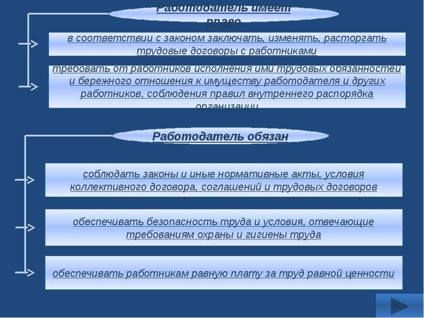 Использованная литература Обществознание. 9 класс: учеб. для общеобразователь...