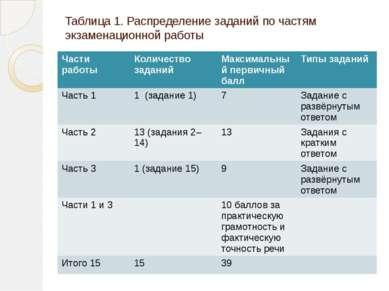 Таблица 1. Распределение заданий по частям экзаменационной работы Части работ...