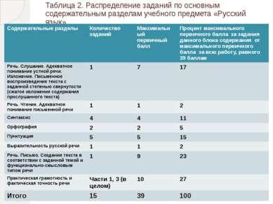 Таблица 2. Распределение заданий по основным содержательным разделам учебного...