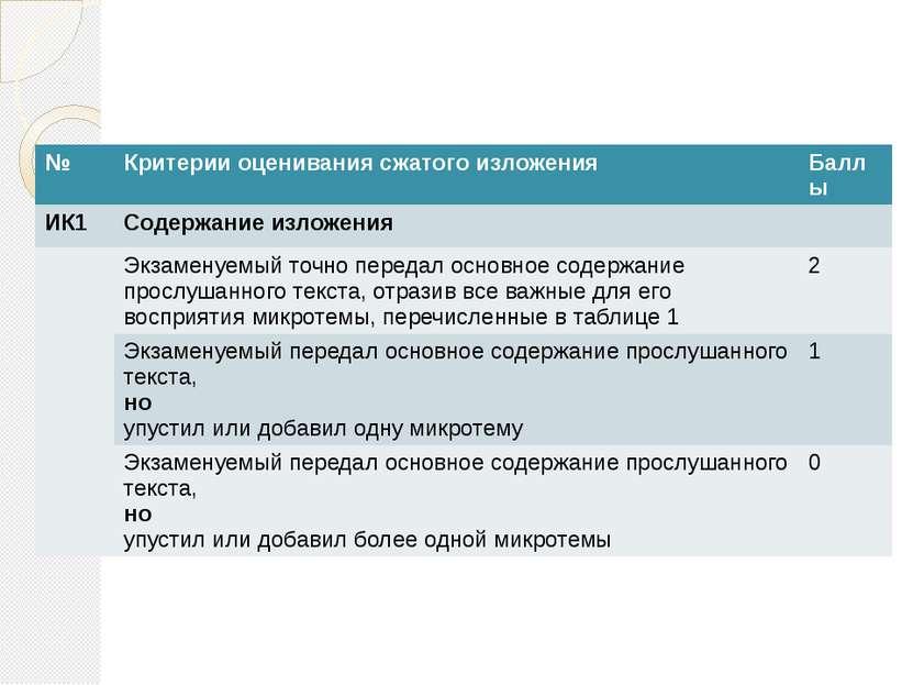 № Критерии оценивания сжатого изложения Баллы ИК1 Содержание изложения Экзаме...