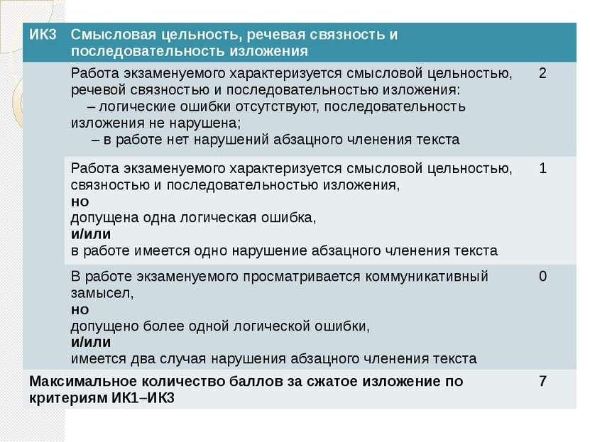 ИК3 Смысловая цельность, речевая связность и последовательность изложения Раб...