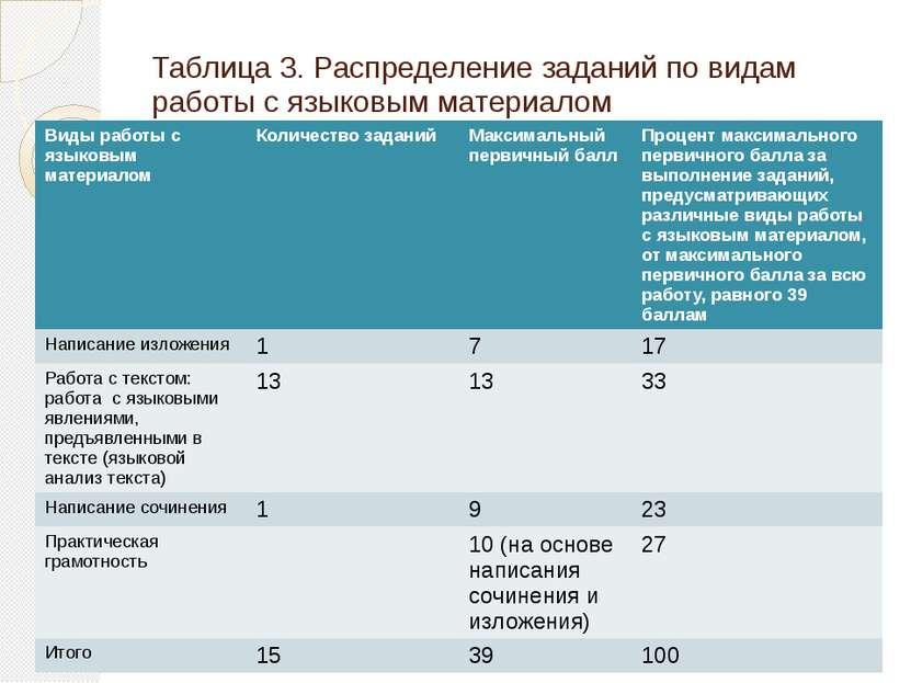 Таблица 3. Распределение заданий по видам работы с языковым материалом Виды р...