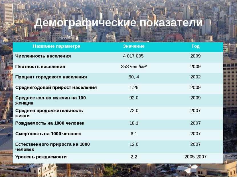 Демографические показатели Название параметра Значение Год Численностьнаселен...