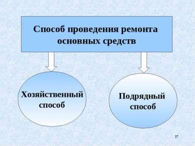 * Способ проведения ремонта основных средств Хозяйственный способ Подрядный с...