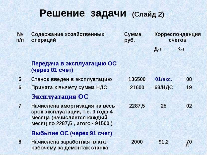 * Решение задачи (Слайд 2) № п/п Содержание хозяйственных операций Сумма, руб...