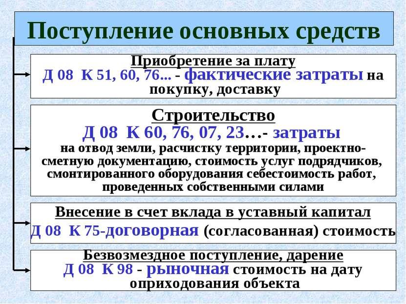 * Поступление основных средств Приобретение за плату Д 08 К 51, 60, 76... - ф...
