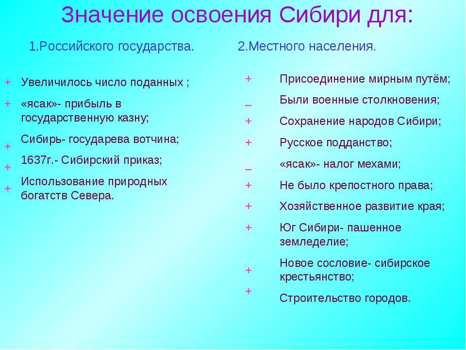 Значение освоения Сибири для: 1.Российского государства. 2.Местного населения...