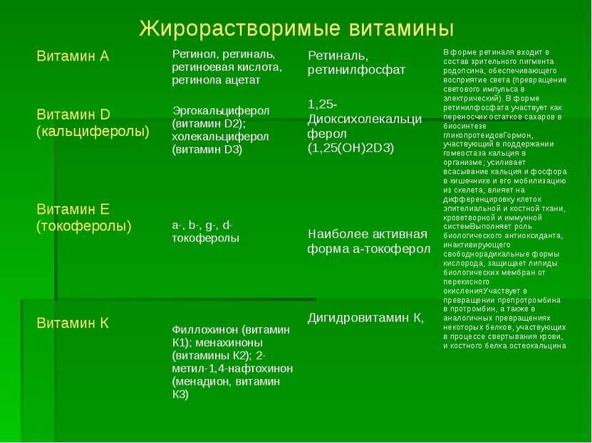 Витамин А Витамин D (кальциферолы) Витамин Е (токоферолы) Витамин К Ретинол, ...