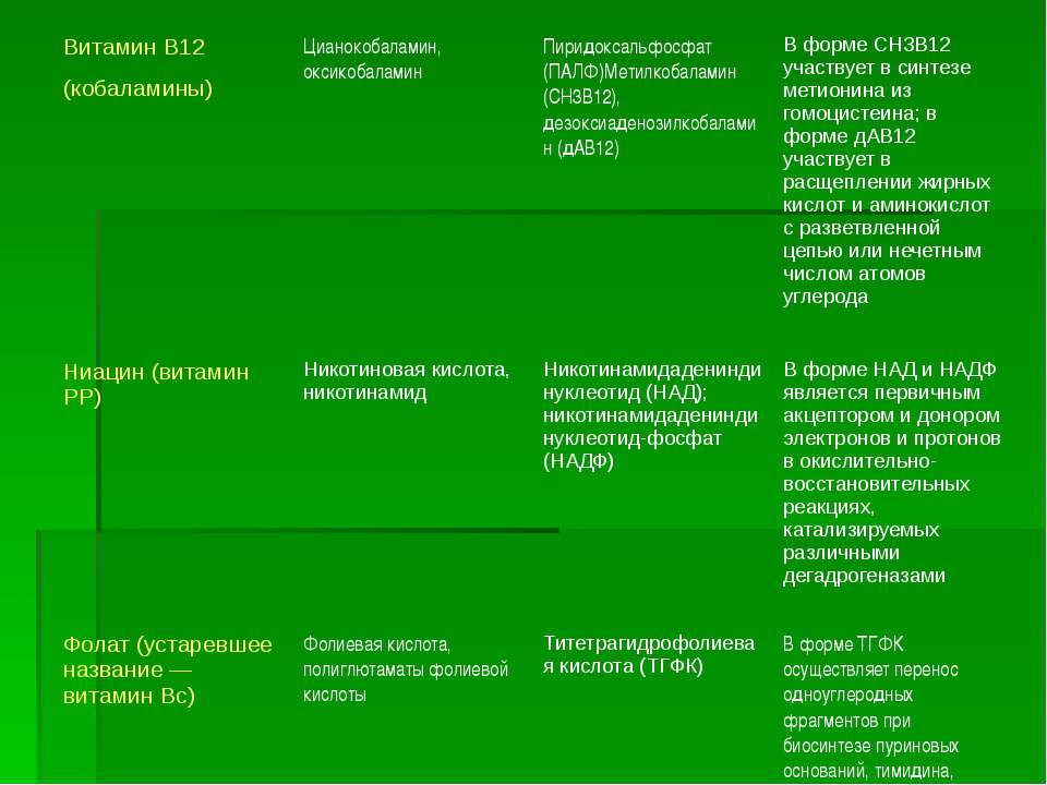 Витамин В12(кобаламины) Цианокобаламин, оксикобаламин Пиридоксальфосфат (ПАЛФ...