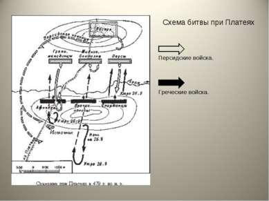 Схема битвы при Платеях Персидские войска. Греческие войска.