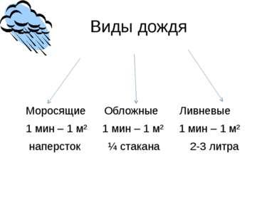 Виды дождя Моросящие Обложные Ливневые 1 мин – 1 м² 1 мин – 1 м² 1 мин – 1 м²...