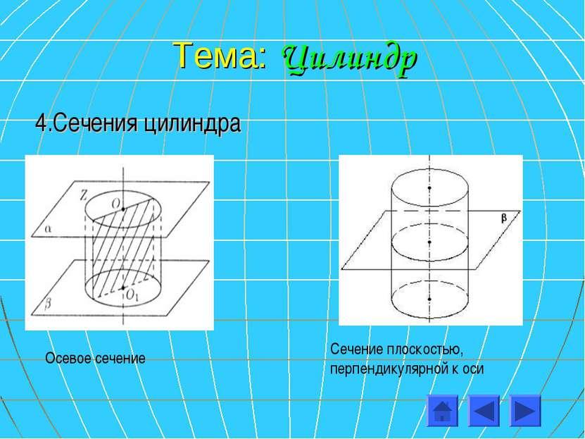 Тема: Цилиндр 4.Сечения цилиндра Осевое сечение Сечение плоскостью, перпендик...