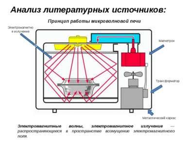 Принцип работы микроволновой печи Магнетрон Электромагнитное излучение 0 Мета...