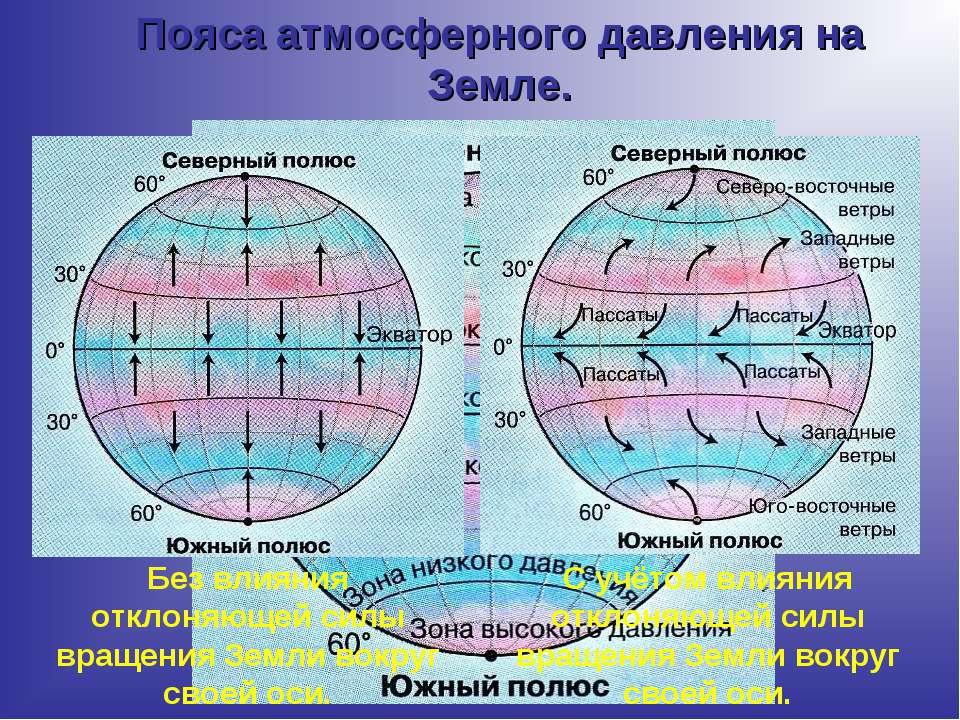 Пояса атмосферного давления на Земле. Без влияния отклоняющей силы вращения З...