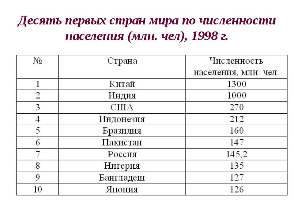 Первая всеобщая перепись населения была проведена в Российской империи в 1897 г.