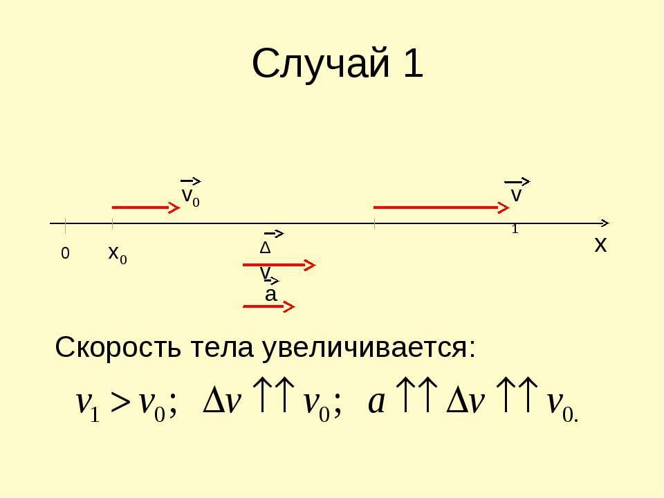 Случай 1 Скорость тела увеличивается: v0 0 x0 v1 ∆v a x
