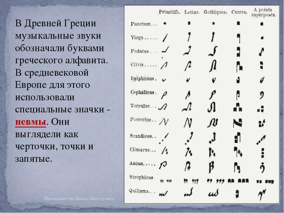 В Древней Греции музыкальные звуки обозначали буквами греческого алфавита. В ...