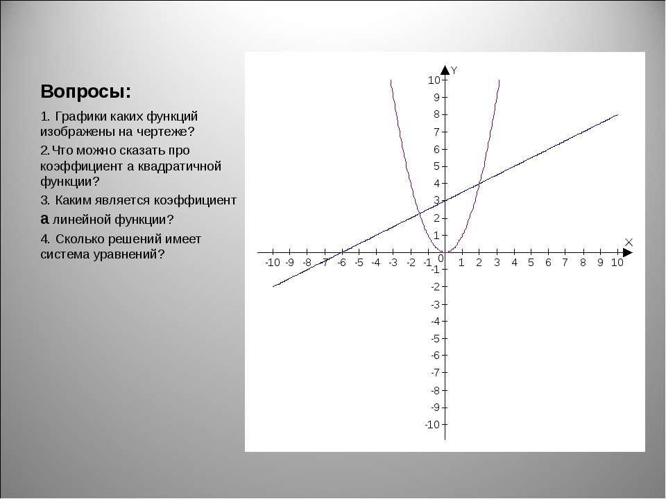 Вопросы: 1. Графики каких функций изображены на чертеже? 2.Что можно сказать ...