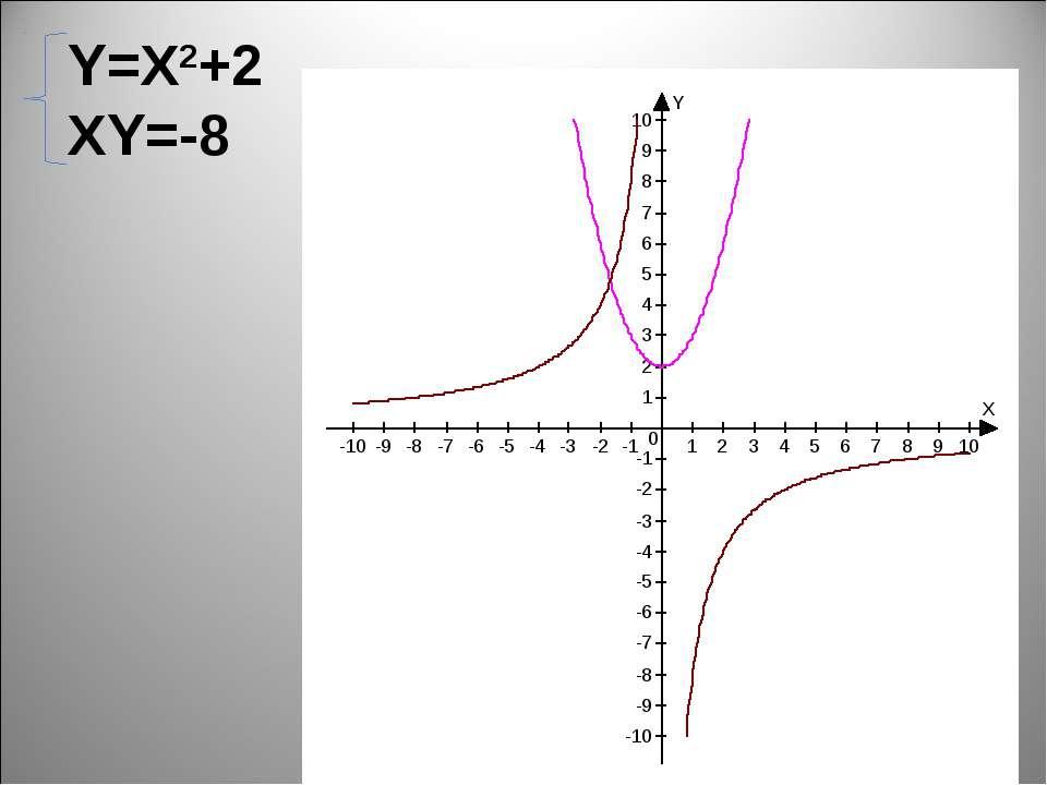 Y=X2+2 XY=-8