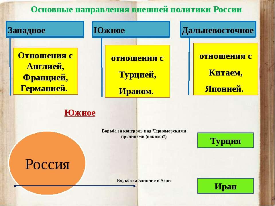 Россия Турция Иран Борьба за контроль над Черноморскими проливами (какими?) Б...