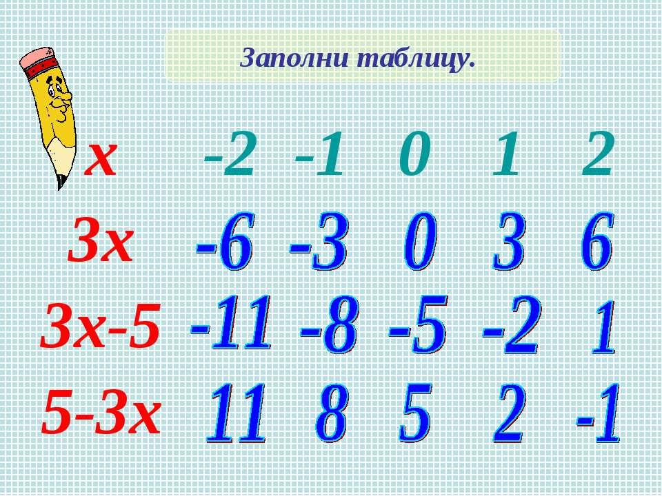 Заполни таблицу. х -2 -1 0 1 2 3х 3х-5 5-3х