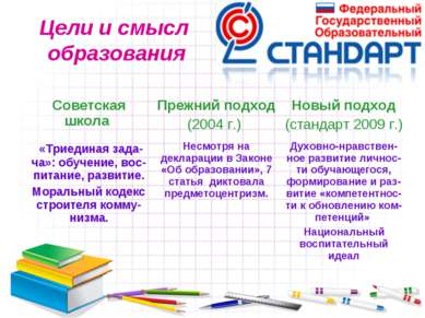 Цели и смысл образования Советская школа Прежний подход (2004 г.) Новый подхо...