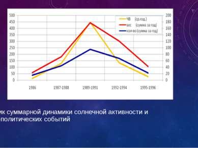 График суммарной динамики солнечной активности и социополитических событий