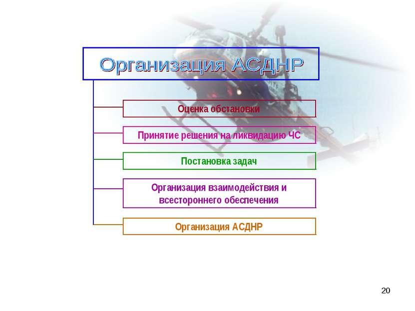 * Организация взаимодействия и всестороннего обеспечения Принятие решения на ...