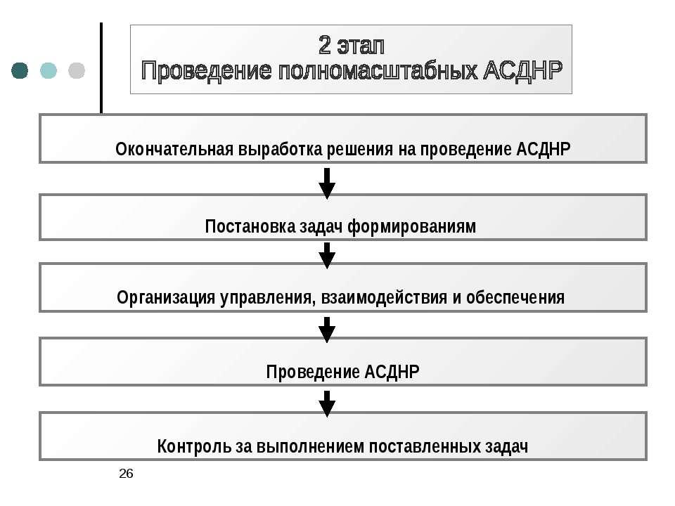 * Окончательная выработка решения на проведение АСДНР Постановка задач формир...