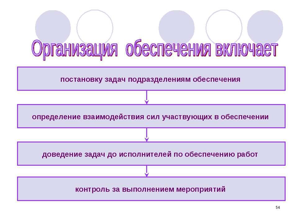 * постановку задач подразделениям обеспечения контроль за выполнением меропри...
