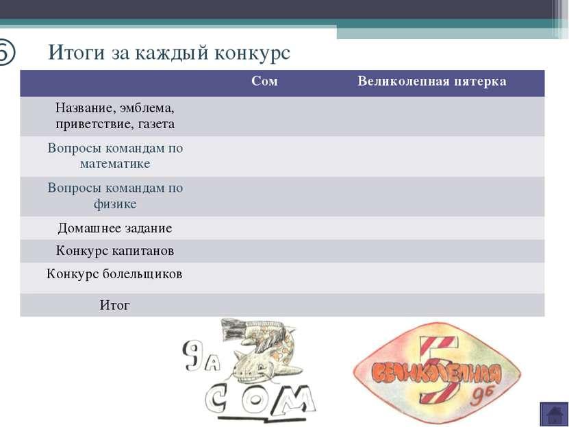o Итоги за каждый конкурс Сом Великолепная пятерка Название, эмблема, приветс...