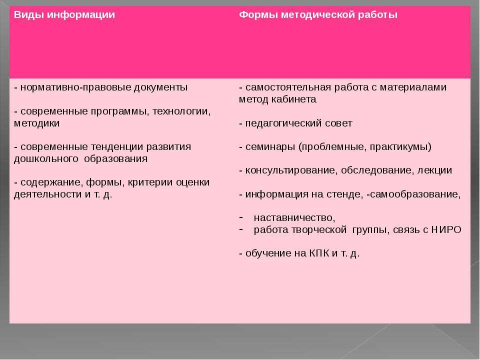 Виды информации Формы методической работы - нормативно-правовые документы - с...