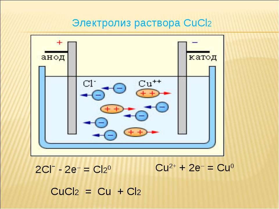 2Clˉ - 2e– = Cl20 Cu2+ + 2e– = Cu0 CuCl2 = Cu + Cl2 Электролиз раствора CuCl2